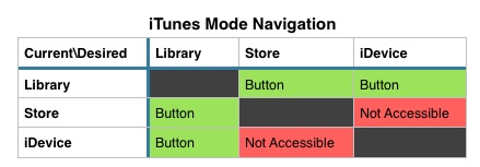iTunes Mode Table