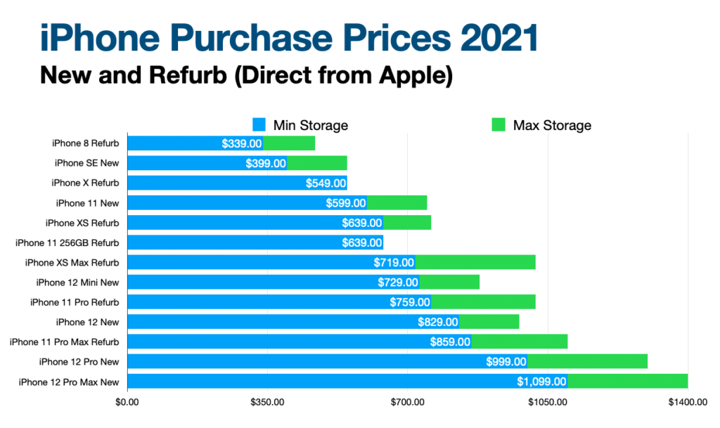 Chart of iPhone Prices